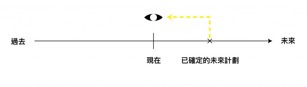 現在簡單式_已確定的未來計劃